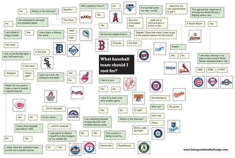 """Find your """"ideal"""" sports team in the <a href=""""http://cdn3.sbnation.com/imported_assets/666055/ibd_baseball_flowchart.jpg"""">Which Team Should You Root For Flowchart</a>."""
