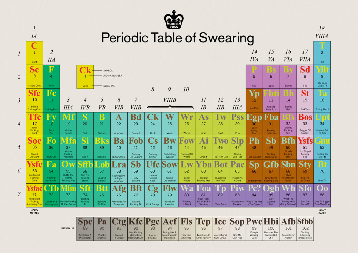 friday aaron periodic table
