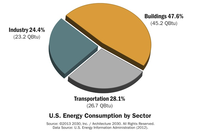us energy consumption by sector