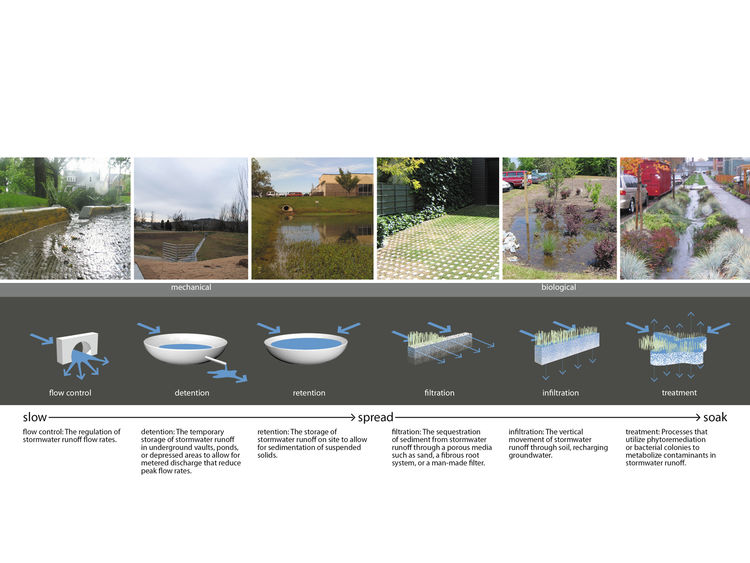 "Low Impact Development: a Design Manual for Urban Areas"". Designed by the University of Arkansas Community Design Center. Winner of the 2011 Institute Honor Award for Regional and Urban Design. Project description: ""The 230-page publication, 'Low Impact D"