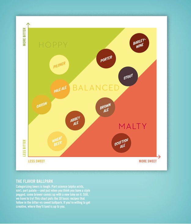 Before you make beer, you need to decide what kind to brew. This handy Flavor Ballpark graphic can help. Like your beer bitter <i>and</i> sweet? Then a barley-wine is for you. The chart appears at the beginning of the Make chapter and is followed by recip