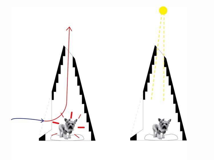 Here's a diagram illustrating the bed's passive ventilation process: the hole at the top of the cone lets light into the doghouse and allows the heat generated by the dog to escape out of the top, which pulls cooler air in through the door.