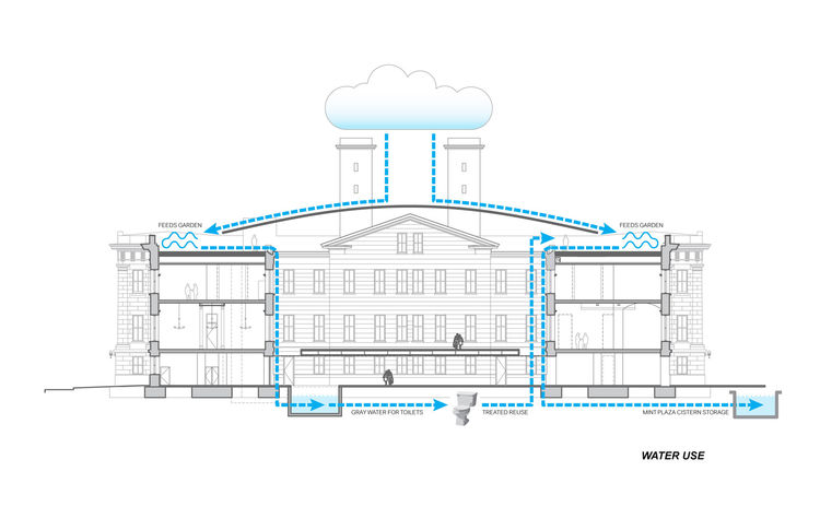 This diagram shows how the Old Mint will capture rainwater through a canopy system that funnels run-off into a drainage system that can be treated and stored onsite. A green roof will use up some of the water, but other functions, such as use in the plumb