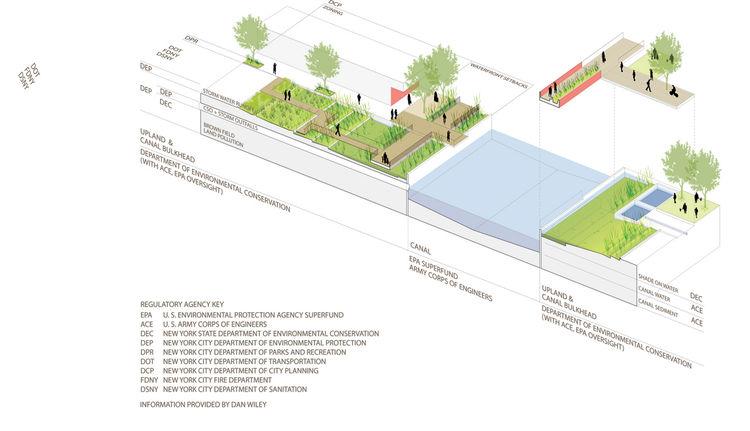 Sponge Park diagram by dlandstudio