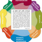 A deeply spiritual man, Alden B. Dow's personal philosophy is best expressed through the Way of Life Cycle he created.